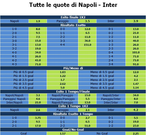 quote napoli inter